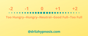 2 point hunger fullness scale